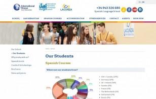 Lacunza escuela internacional